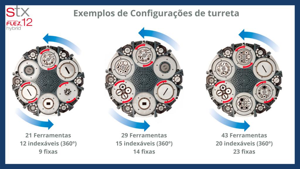 Turreta de 6 estações - Punçonadora Euromac PLUX FLEX 12