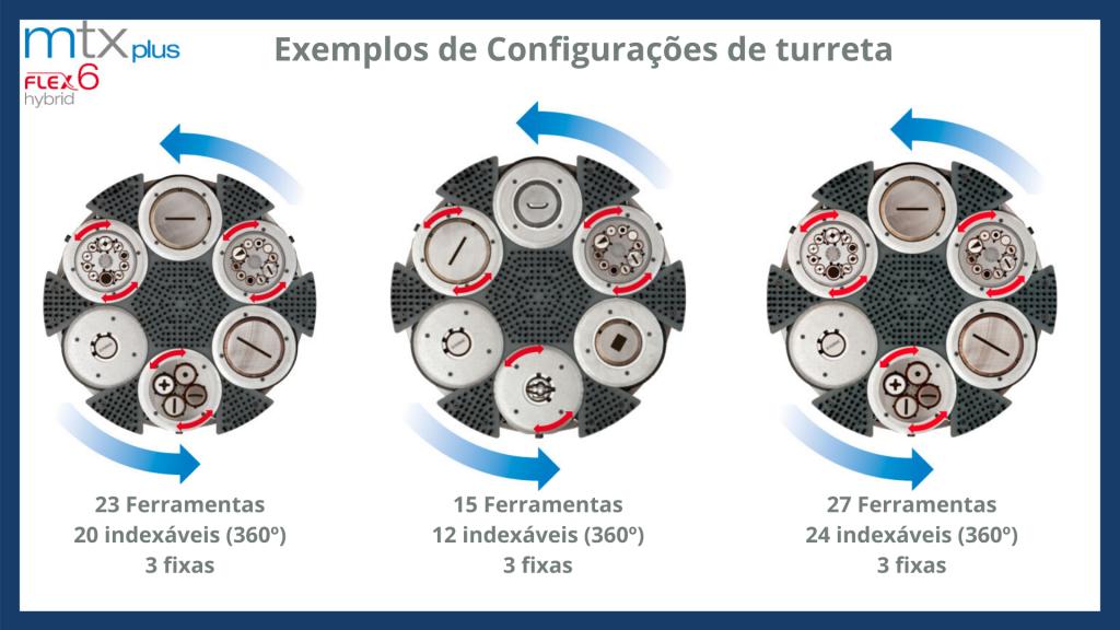 Turreta de 6 - Punçonadora Euromac MTX PLUS FLEX 6
