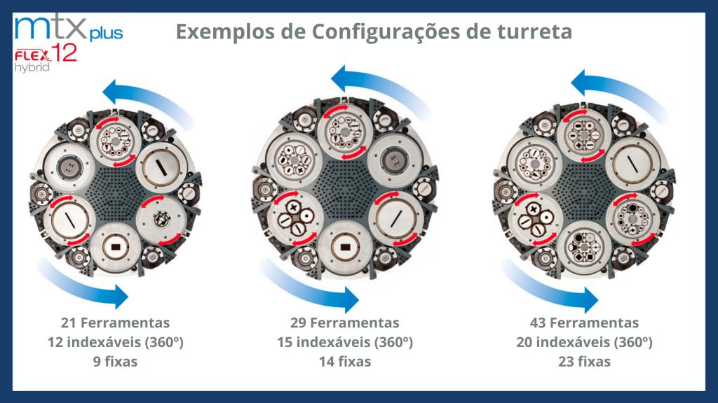 Turreta de 12 - Punçonadora Euromac PLUS FLEX 12