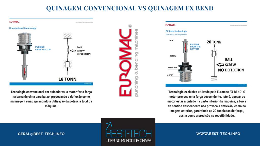Quindora Elétrica Euromac FX BEND